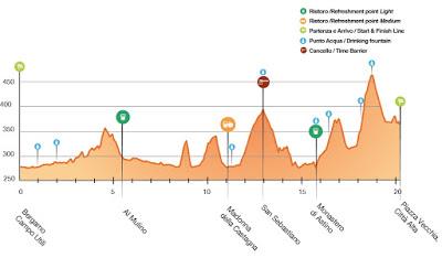 Bergamo_Urban_Trail_Profilo